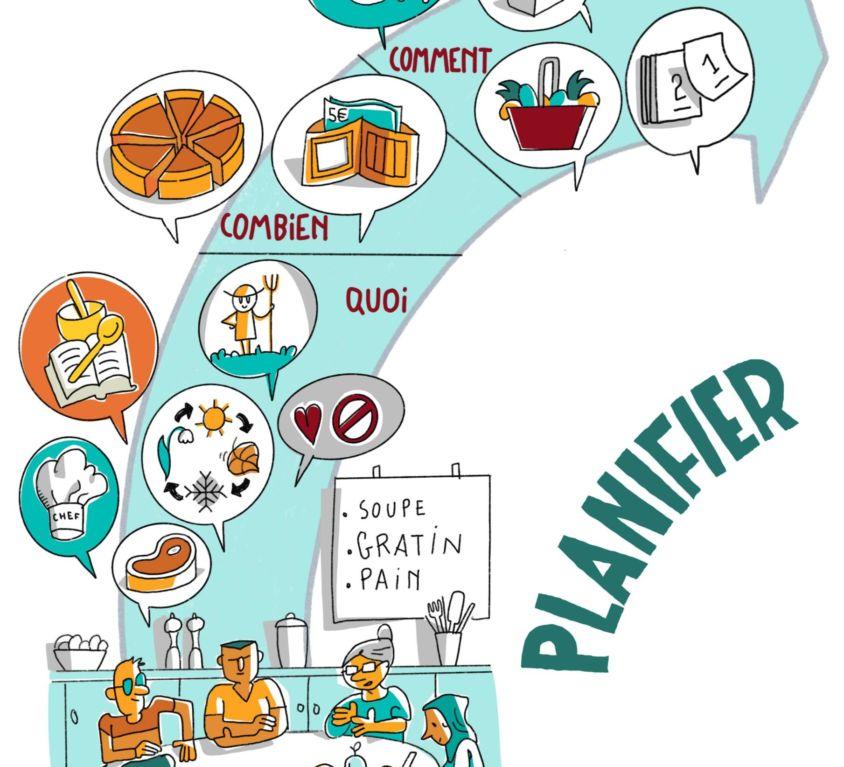Fiche Planification